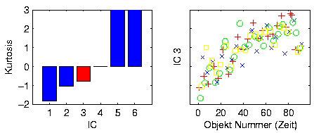 Probenabhängigkeit der dritten Hauptkomponente (IC3) bei einem Arabidopsis-Kreuzungs-Experiment.