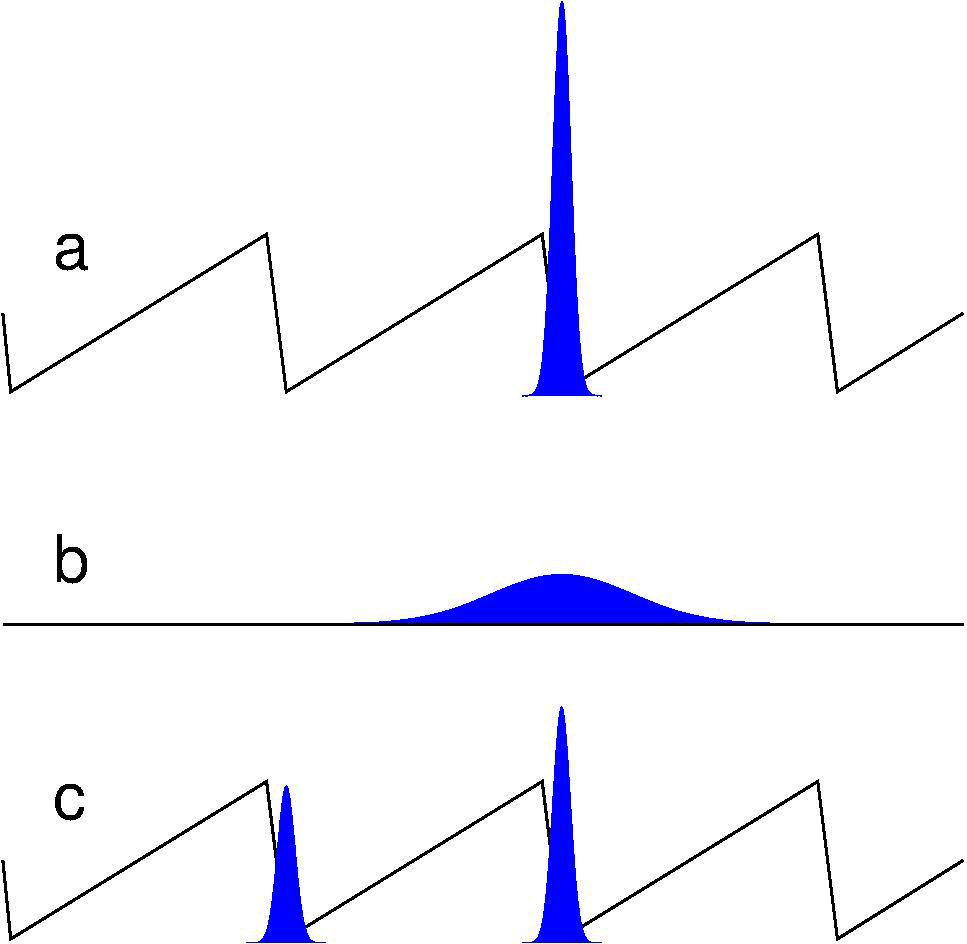 In diesem Beispiel einer Ratsche wird die diffusive Bewegung von Teilchen durch ein zeitlich und räumlich periodisches Potenzial gleichgerichtet. (a)