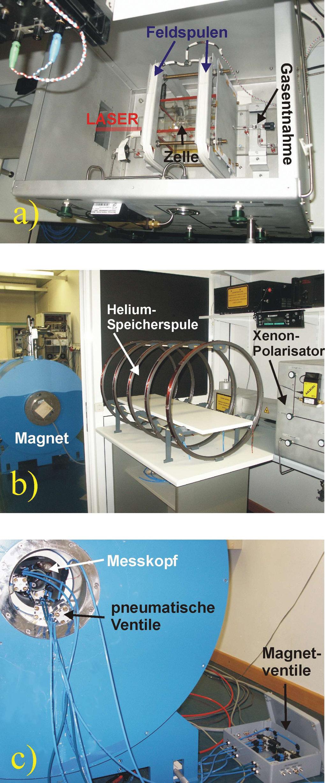 a) Polarisationskammer: hier werden die Gase mit intensiver Laserstrahlung in Magnetfeldern polarisiert. b) Die polarisierten Gase müssen in der Nähe