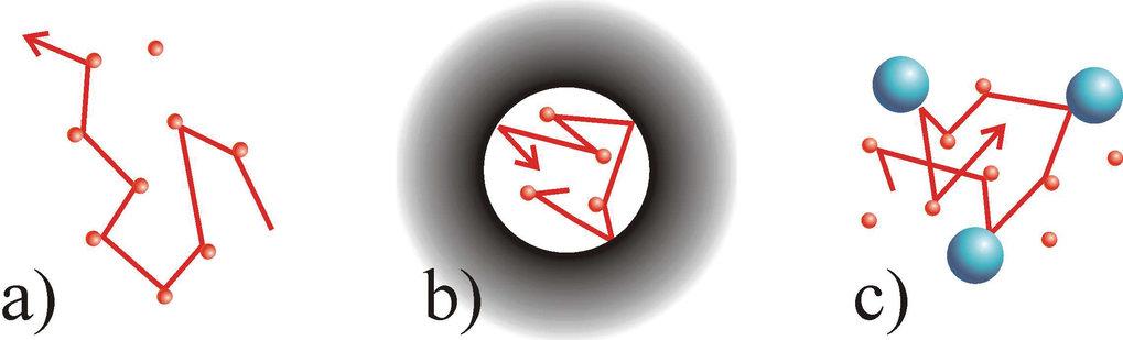 Schematische Darstellung der Eigenbewegung von Gasteilchen. a) Freie Diffusion: Die Trajektorie eines Teilchens (rote Linie) wird nur durch Kollisione