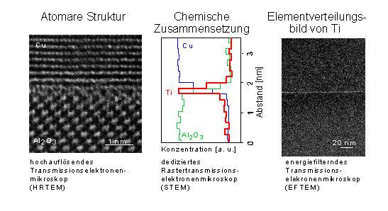 Struktur der mit einer Monolage Titan dotierten Grenzfläche zwischen Cu und α-Al<sub>2</sub>O<sub>3</sub>. Auf dem hochauflösenden Bild (linkes Bild)
