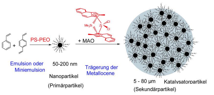 Herstellung der Latexpartikel und Beladung mit den Metallocenkatalysatoren.