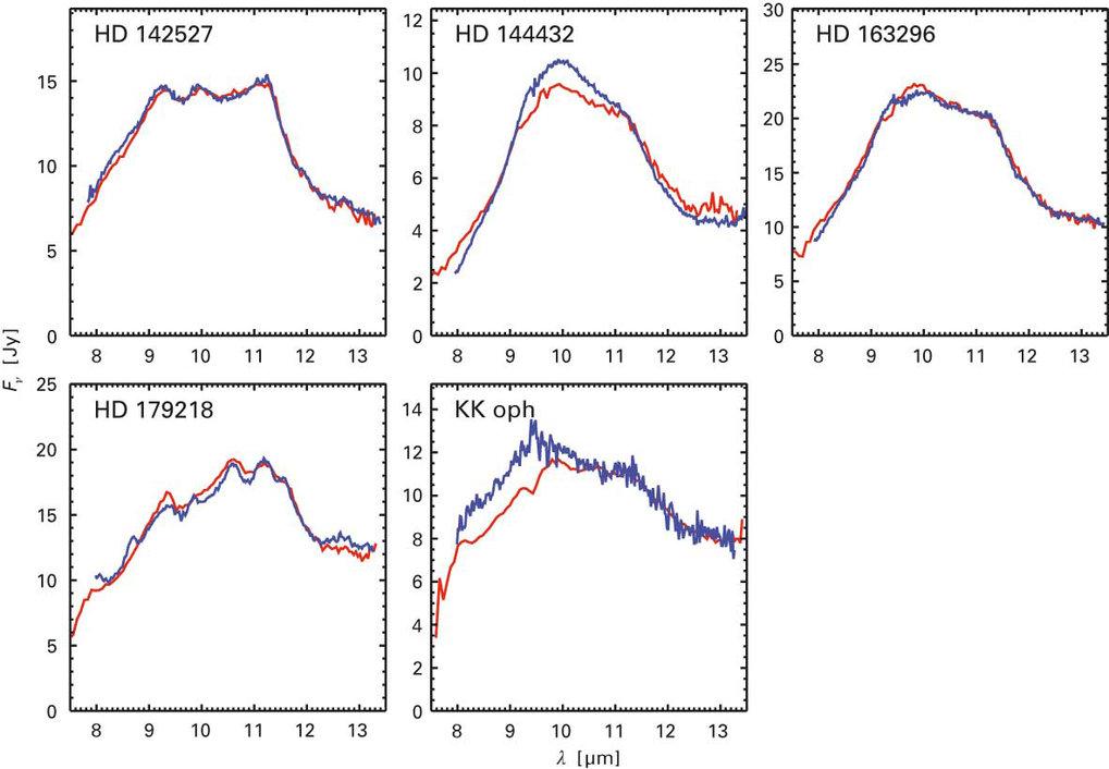 Spektren der sieben Herbig-Ae/Be-Sterne, gewonnen mit MIDI (schwarze Kurve) im Vergleich zu älteren Daten, die mit dem Instrument TIMMI 2 am 3.6-m-Tel