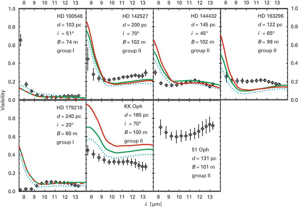 Die beobachteten Visibility-Kurven (Rauten) der sieben Sterne. Zum Vergleich drei Modelle: Schrägaufsicht auf die Scheibe (gestrichelt), Blick auf die