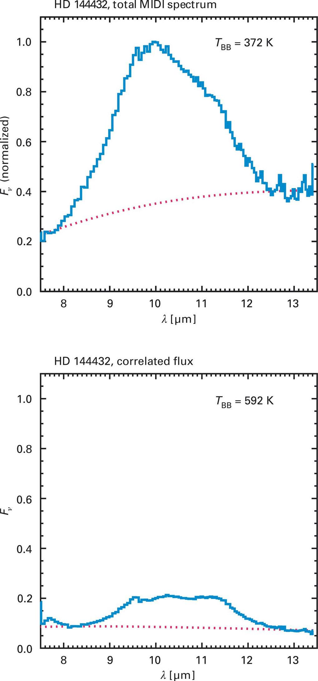 Spektren von HD 144432, gewonnen mit MIDI - oben vom gesamten Objekt, unten vom »interferometrisch herausvergrößerten« inneren Teil der Scheibe.
