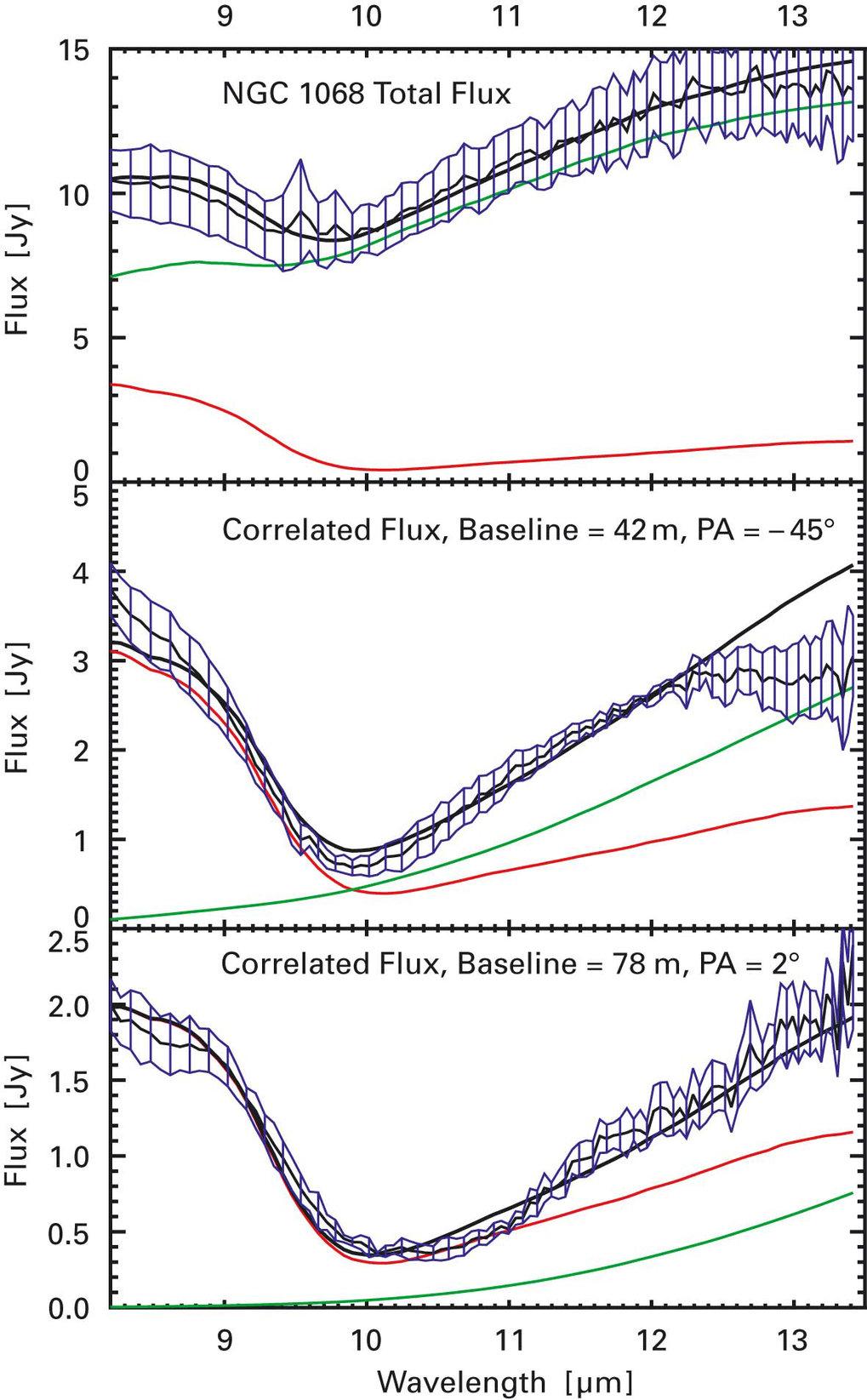 Spektren von NGC 1068, erhalten mit MIDI. Der schraffierte Bereich kennzeichnet die Messwerte mit ihren Fehlern, die durchgezogene Linie gibt Werte ei