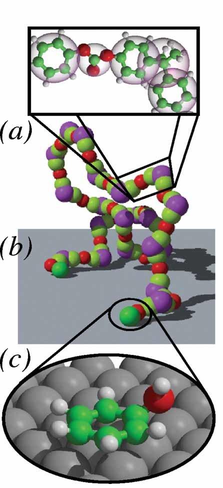 Veranschaulichung des Multiskalenansatzes zur Untersuchung von BPA-PC nahe einer Metallgrenzfläche. (L. Delle Site, C. F. Abrams, A. Alavi, K. Kremer,