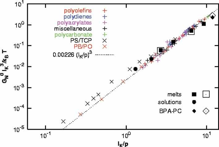 Elastischer Modul der Schmelze als Funktion der skalierten Kettensteifheit aus den beschriebenen Simulationen und vielen Experimenten (x) (R. Everaers