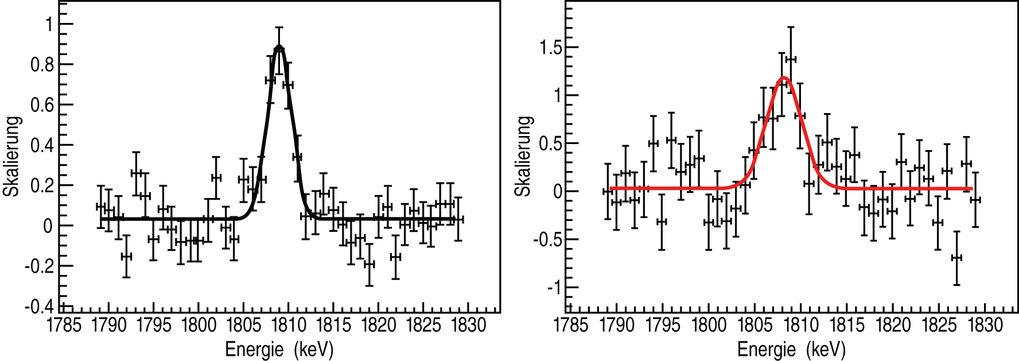 Das von SPI-INTEGRAL gemessene Profil der 1.809 MeV-Linie aus zwei Himmelsregionen: dem Zentralbereich der Milchstraße (linke Seite) und der Cygnus-Ge