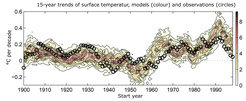 Retroactively simulated and observed 15-year trends of the global mean surface temperature since 1900. For each year from 1900 to 1998, the 15-year trend indicates how the temperature will change over the next 15 years. Between 1900 and 1914, it decreased for example, by about 0.09 degrees Celsius. For this first year, the models predict a weaker negative or even positive temperature trend ahead. The colour shading indicates - based on the available 114 simulations - the frequency with which a simulated temperature trend occurs for each start year. The circles represent the observed temperature trends. For 1998, the observed value is at the lower limit of the ensemble of the simulations. This means that between 1998-2012, the temperatures of the Earth's surface increased less significantly on average than predicted by climate models.  <br /><br />