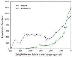 <strong>Abb. 3</strong>: Die Grafik zeigt die aus Fossiliendaten rekonstruierte Entwicklung der Anzahl von Familien auf der Erde. Die großen Mas