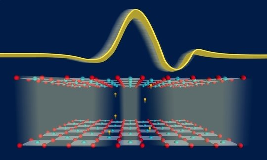 The superconducting transport between the layers of a cuprate crystal (three layers, red and blue spheres represent the oxygen and copper atoms respectively) is controlled with an ultrashort terahertz pulse (yellow in the background). The three-dimensional superconductivity can thus be switched on and off very quickly (orange spheres represent electrons).