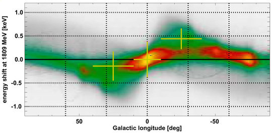 Expected line shifts from the Doppler effect along the plane of the Galaxy, as they result from galactic rotation. The modelled distribution of source
