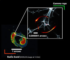 <p>Looking at a distant galaxy: The radio chart (left) shows the image of the blazar PKS 1830-211 distorted by the gravitational lens effect. The detail on the right is a simulation of the micro-gravitational lens effect in the gamma ray region; direct observation of the orange ring – it also represents images of the blazar – is not possible due to its small size.</p> <p> </p>