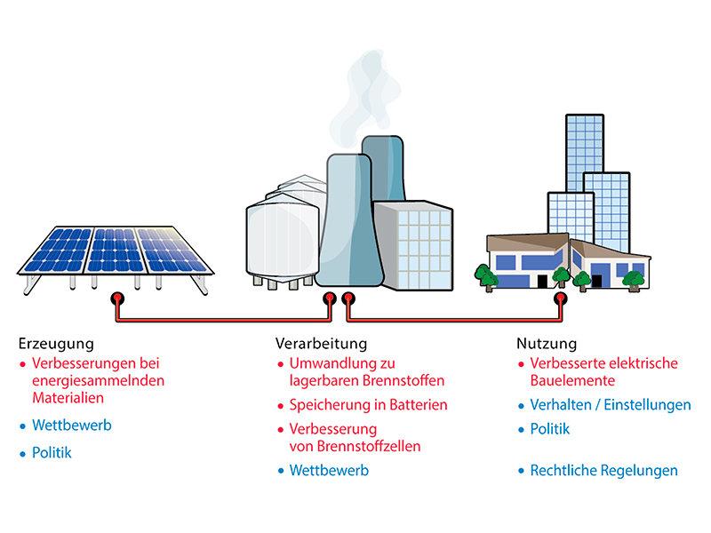 Die alternativen Energiequellen sparen auch Geld