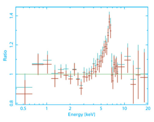 A clear fingerprint: The mean X-ray spectrum of some 100 active galaxies in the cosmic background, as measured by the ESA satellite <i>XMM Newton</i>.