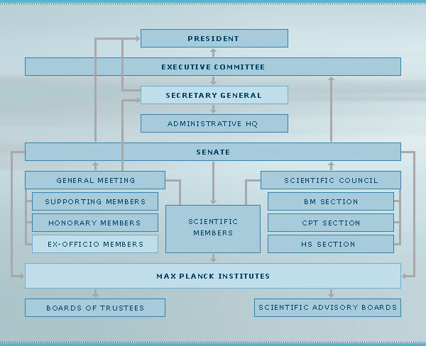 "Organization structure of the Max Planck Society (for more details see  ""Governing Bodies"")"